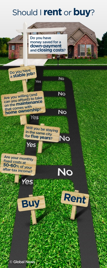 infographic-rent-vs-buy